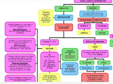 Obstructive vs Restrictive Lung Disease: Diagnosis and