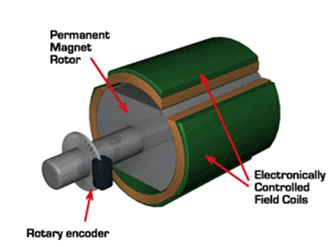 What is a Brushless DC Electric Motor « Electric Motor